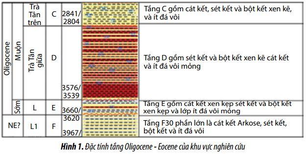 lua chon va ap dung choong khoan kymera de khoan qua tang oligocene eocene