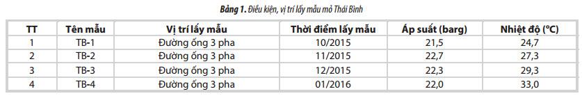phan tich tinh chat san pham khi condensate mo thai binh nham bo sung cho he thong co so du lieu dau khi viet nam