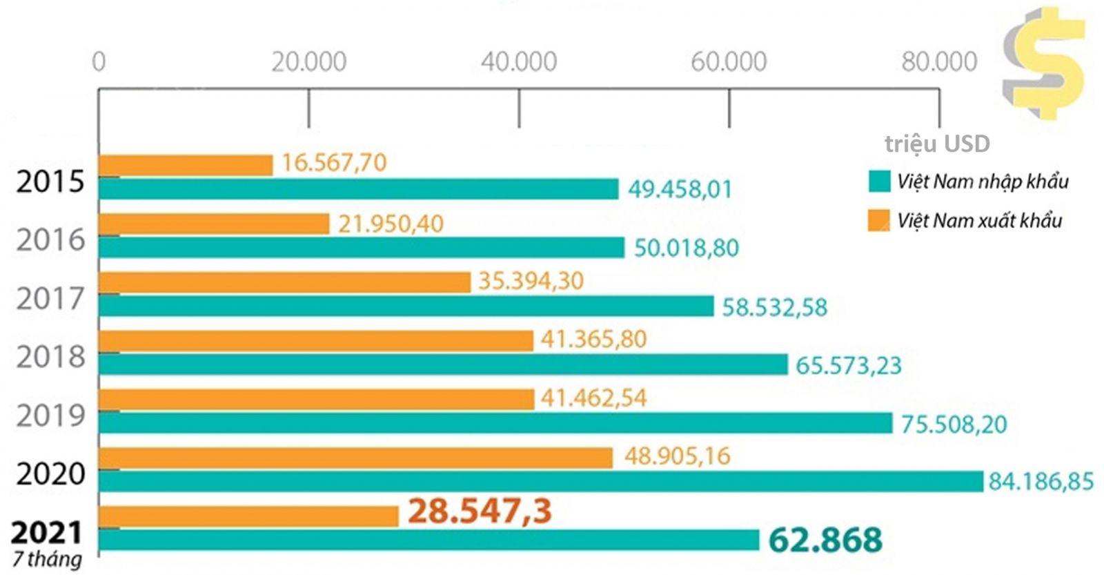 Kim ngạch xuất nhập khẩu Việt Nam- Trung Quốc. Nguồn:Tổng cục Thống kê
