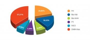Bảo hiểm PVI vững vàng vị trí dẫn đầu thị trường