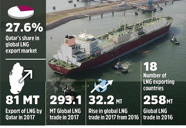 Giá khí đốt tăng vọt: Quốc gia xuất khẩu LNG lớn nhất thế giới mừng hay lo?