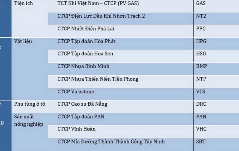 gas pvi nt2 vao top 50 cong ty niem yet tot nhat nam 2017