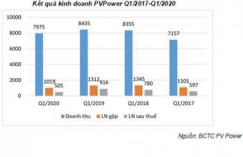 PV Power- Vượt qua khó khăn