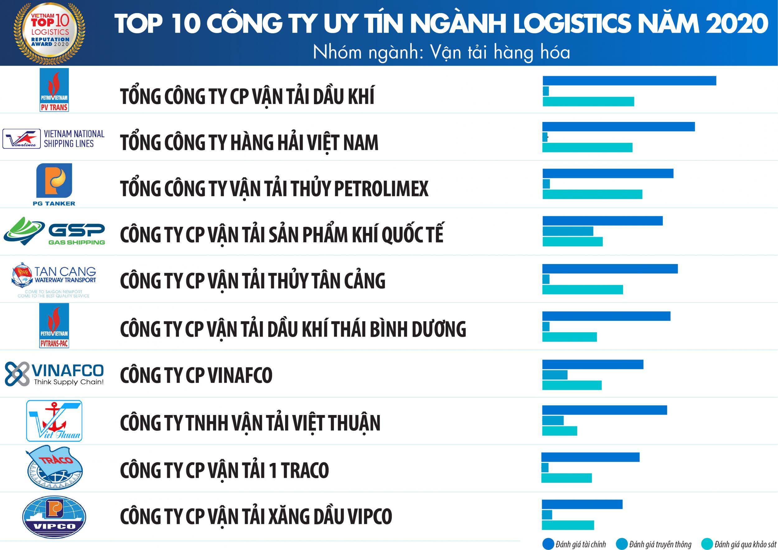 PVTrans vào Top 10 Công ty uy tín ngành Logistics 2020