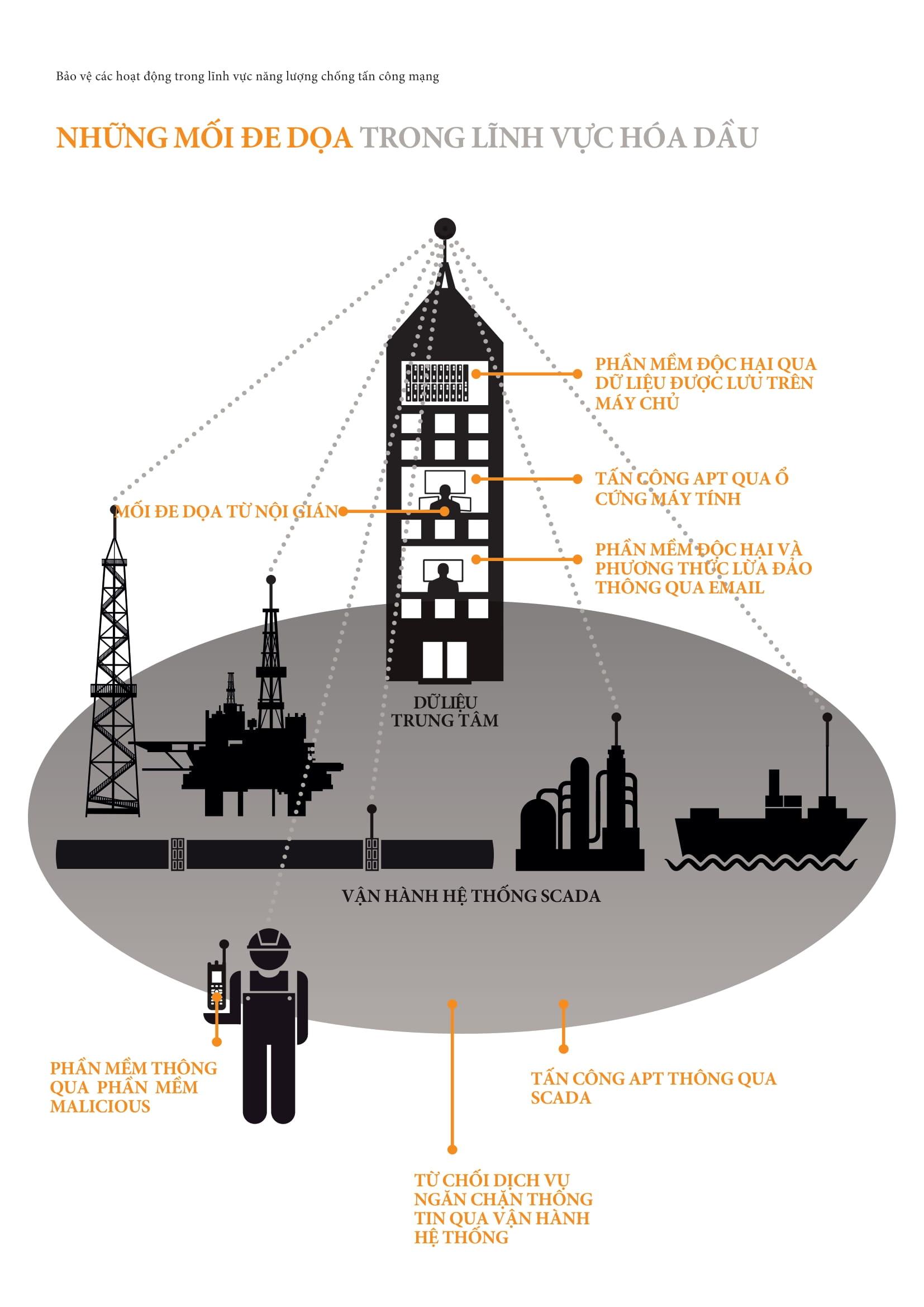 Giải pháp ứng phó những thách thức mới về an ninh hạ tầng dầu khí