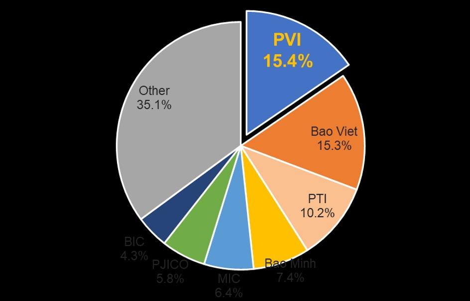Bảo hiểm PVI dẫn đầu thị trường trên mọi chỉ tiêu tài chính