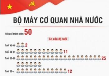 'Tổng quan bộ máy lãnh đạo cấp cao của Nhà nước Việt Nam